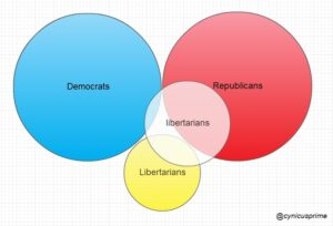 The Difference Between Conservative Republicans And Libertarians